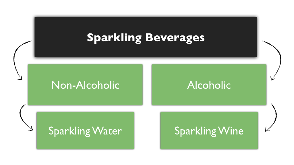 Sparkling Beverages: Non-Alcoholic vs Alcoholic - Card Sorts