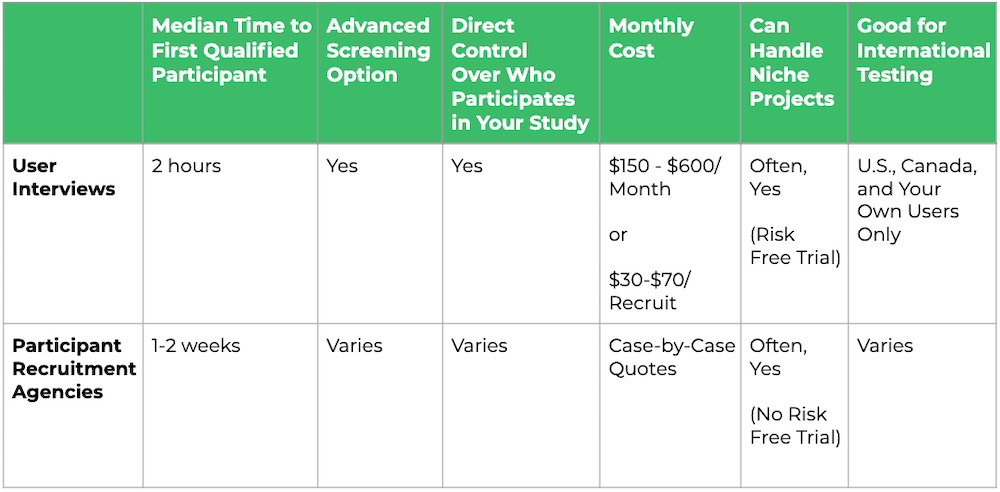 Participant Recruitment Agencies vs. User Interviews: At a Glance table