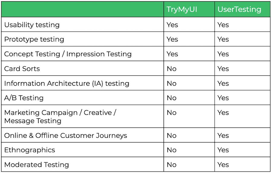 TryMyUI vs. UserTesting chart