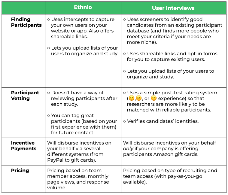 Ethnio vs. User Interviews Comparison Chart: Finding Participants, Participant Vetting, Incentive Payments, Pricing