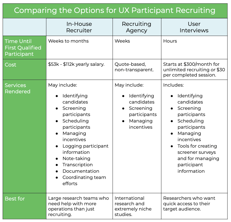 Comparing the Options for UX Participant Recruiting: UX research coordinators are great if you have a large research team that needs to cooperate better; but if you just need help recruiting participants, try User Interviews.