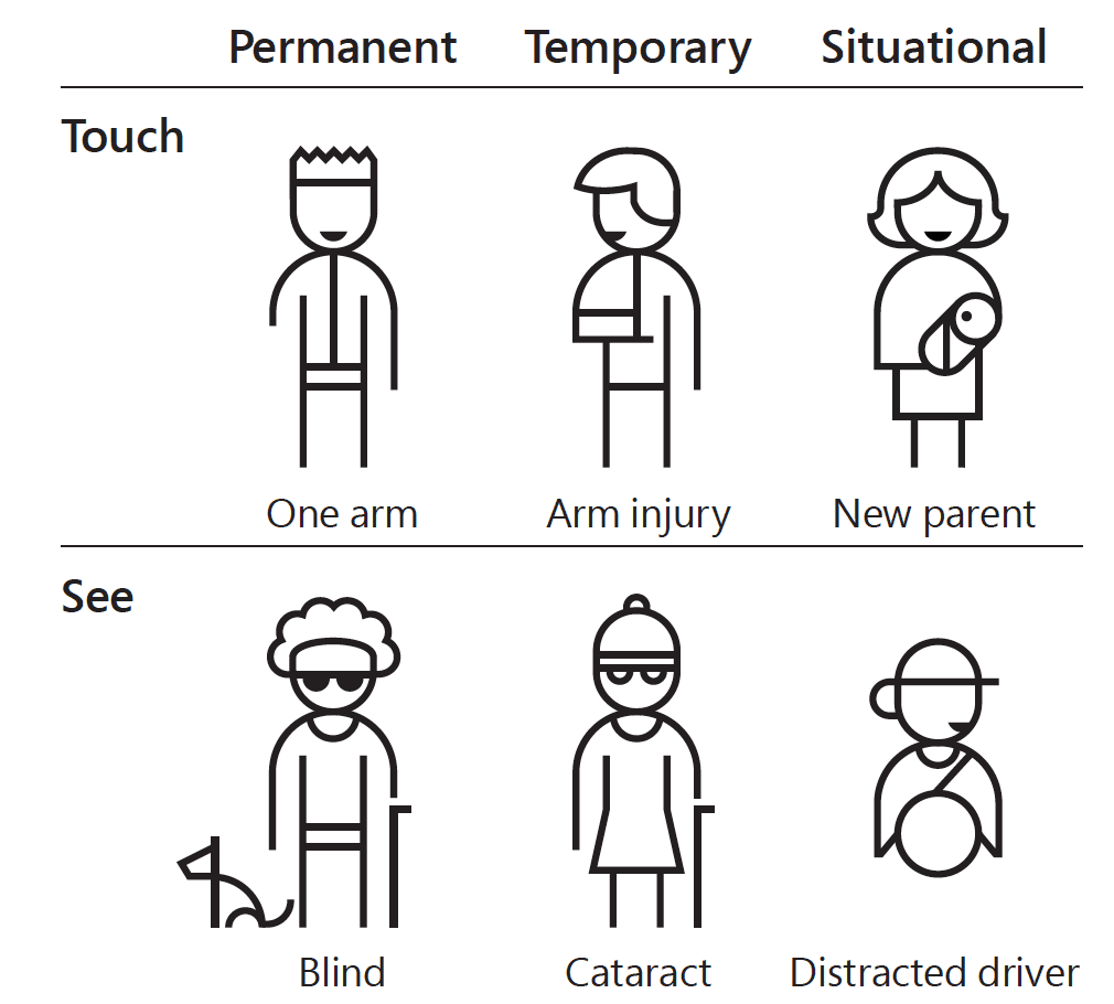 Inclusive design for Permanent, Temporary and Situational circumstances.