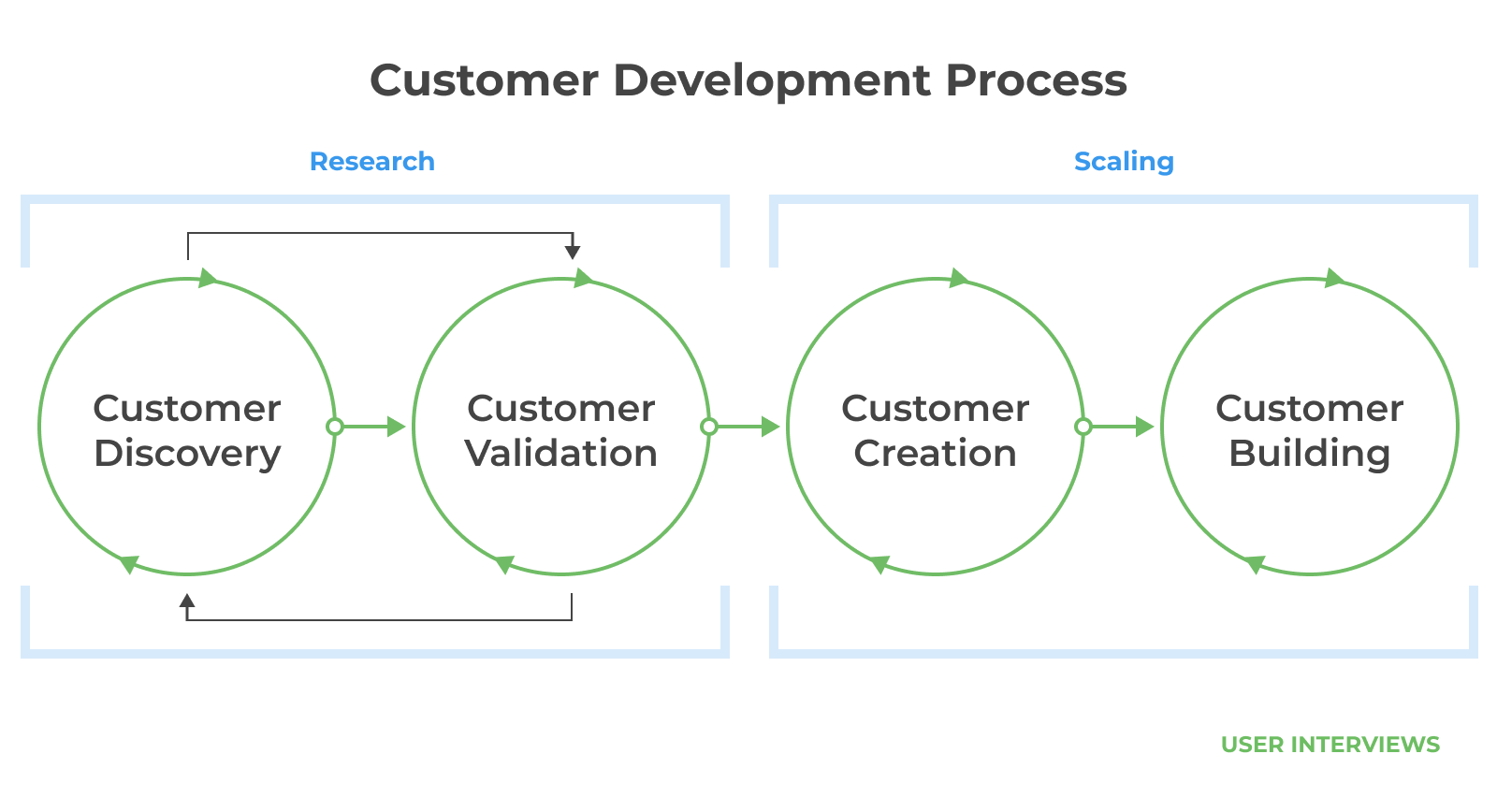 Research: Customer Discovery > Customer Validation; Scaling: Customer Creation > Customer Building (Most startups spend too little time in the customer discovery and customer validation stages of the customer development process.)