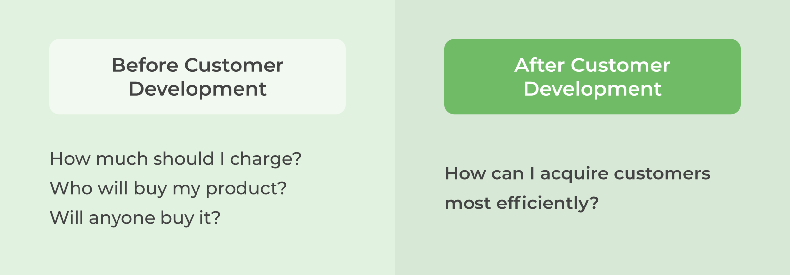 Before Customer Development: How much should I charge? Who will buy my product? Will anyone buy it?; After Customer Development: How can I acquire customers most efficiently?