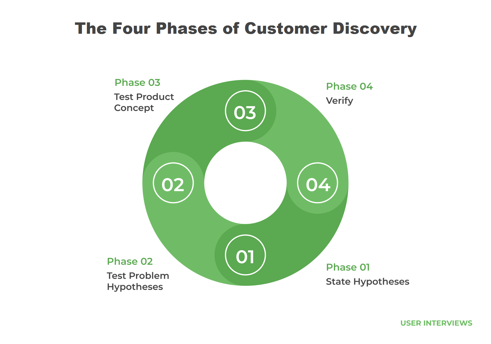 The Four Phases of Customer Discovery - Phase 1: State Hypotheses; Phase 2: Test Problem Hypotheses; Phase 3: Test Product Concept; Phase 4: Verify