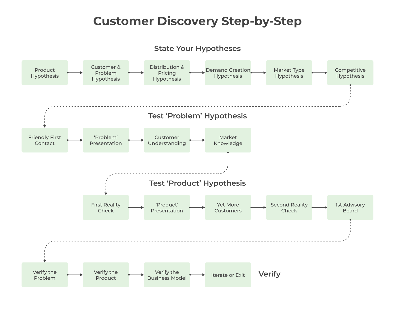 Customer Discovery Step-by-Step - STATE YOUR HYPOTHESIS: Product Hypothesis > Customer and Problem Hypothesis > Distribution and Pricing Hypothesis > Demand Creation Hypothesis > Market Type Hypothesis > Competitive Hypothesis > TEST 'PROBLEM' HYPOTHESIS: Friendly first contact > 'Problem' Presentation > Customer Understanding > Market Knowledge; TEST 'PRODUCT' HYPOTHESIS: First reality check > 'Product' Presentation > More Customers > Second Reality Check > 1st Advisory Board > Verify the Problem > Verify the Product > Verify the Business Model > Iterate or Exit
