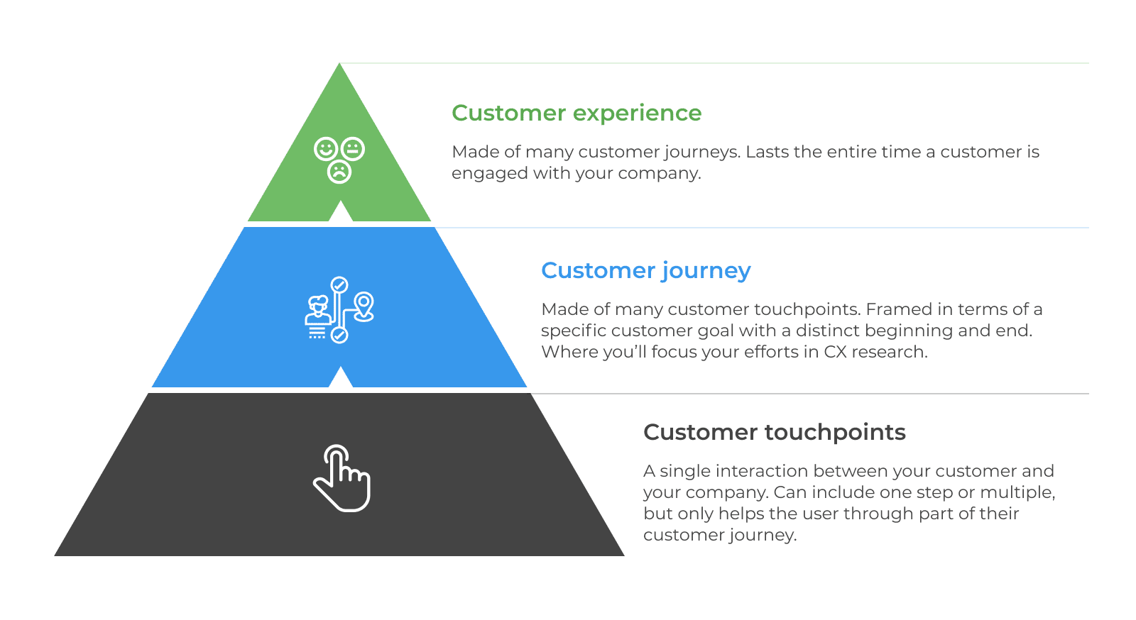 Customer Experience, Customer Journey, Customer Touchpoints
