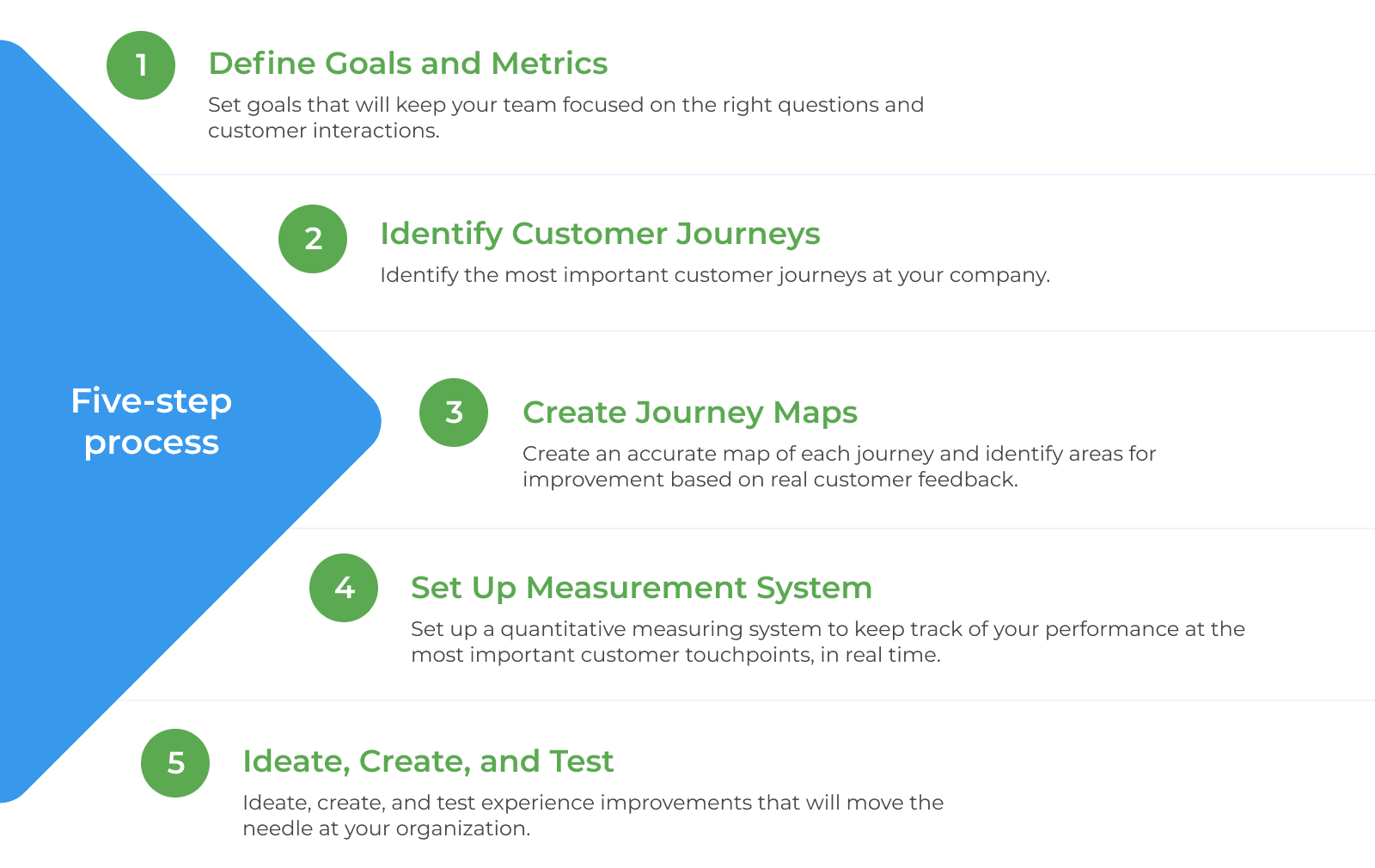 (1) Define Goals and Metrics (2) Identify Customer Journeys (3) Create Journey Maps (4) Set Up Measurement System (5) Ideate, Create, and Test.