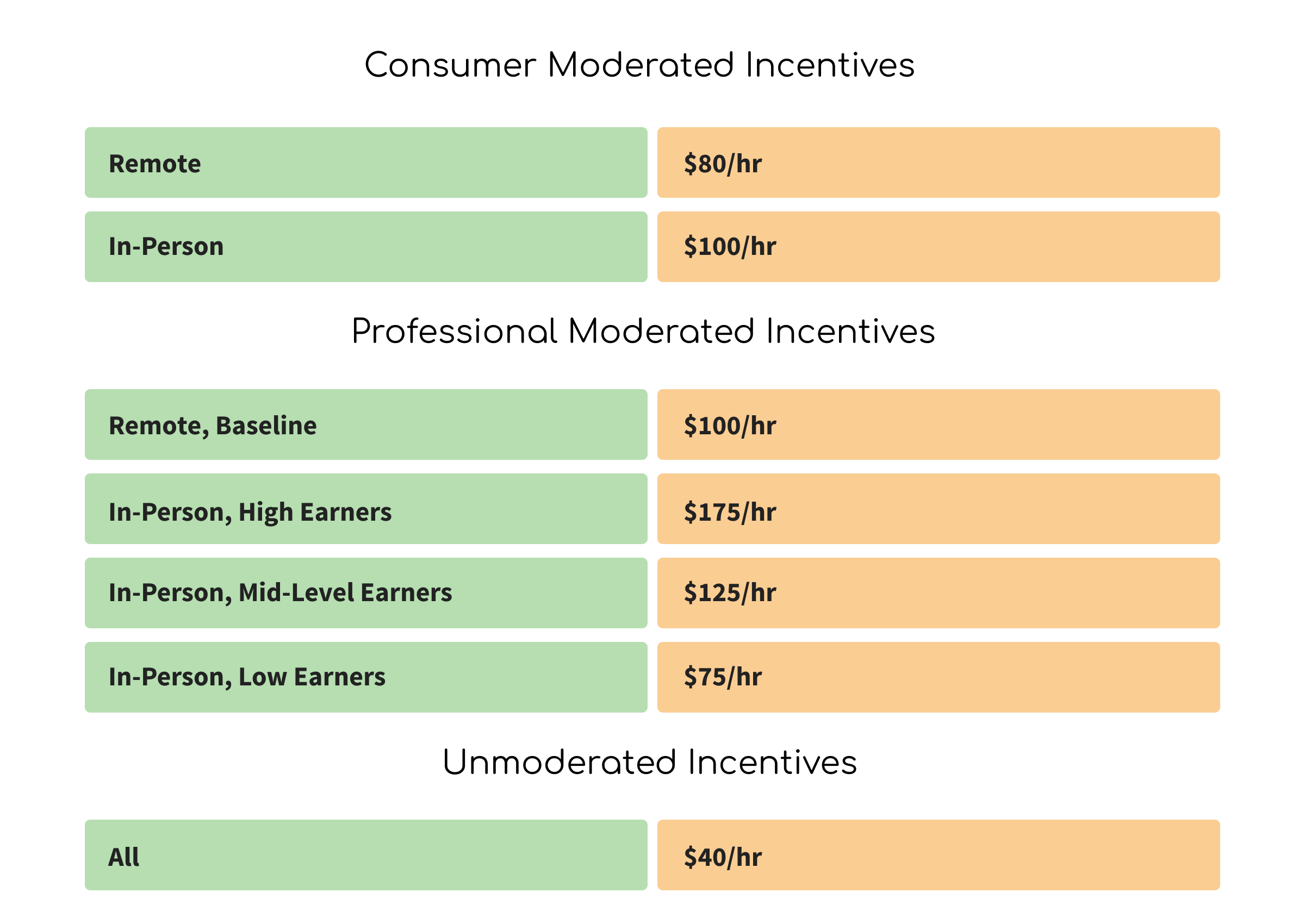 User Interviews Incentive Recommendations for User Research - The Total Guide to User Research Recruiting - User Interviews