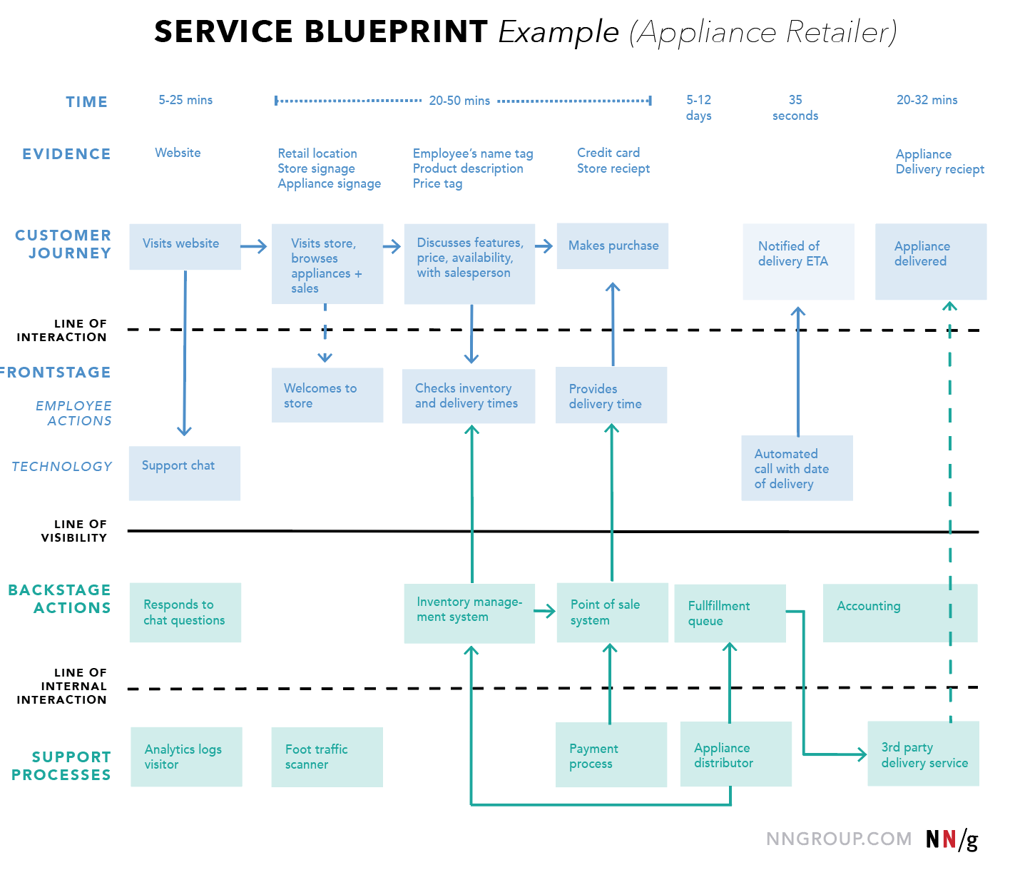Example of a service blueprint from Nielsen Norman Group. At the top, the time of each stage is shown, followed by a row showing the evidence from each step. In the third row the customer journey is shown, with additional rows showing frontstage and backstage actions.
