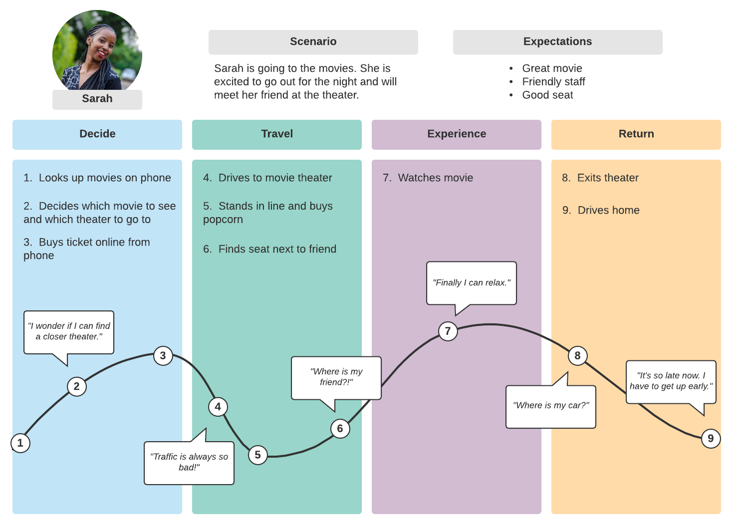 simple customer journey map with persona, scenario, and expectations field