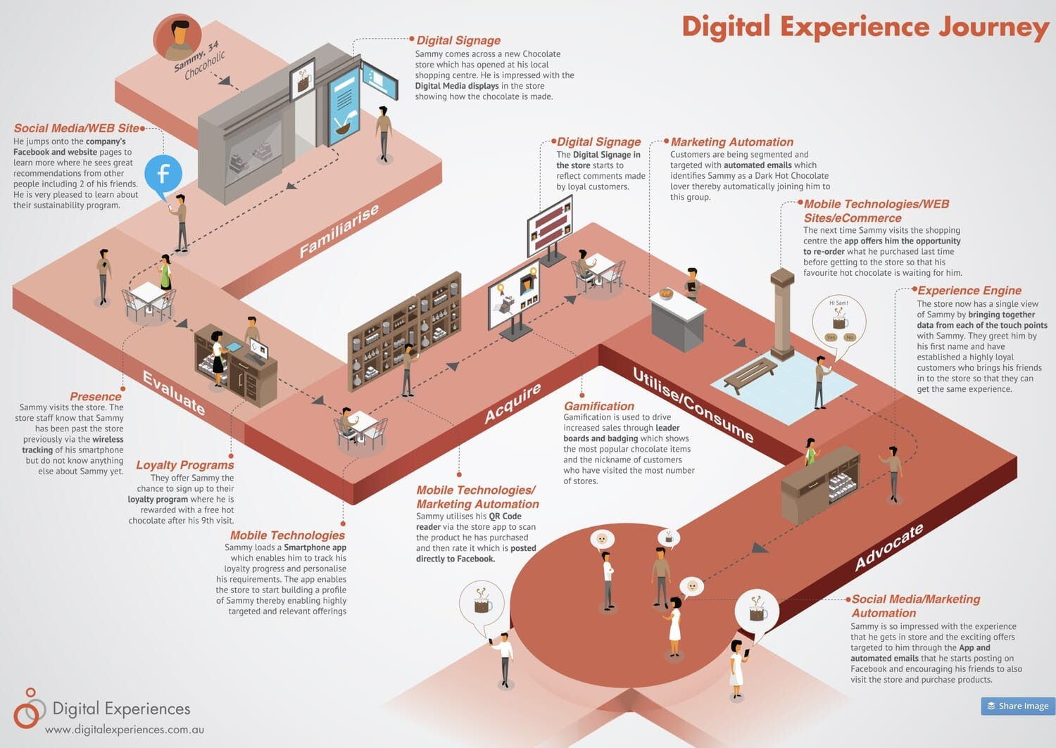 digital customer experience journey map infographic example