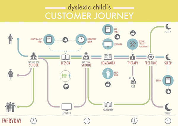 An example of a day in the life of a dyslexic child. It includes the places, people, and activities that fill a child's day to help companies learn more about them.