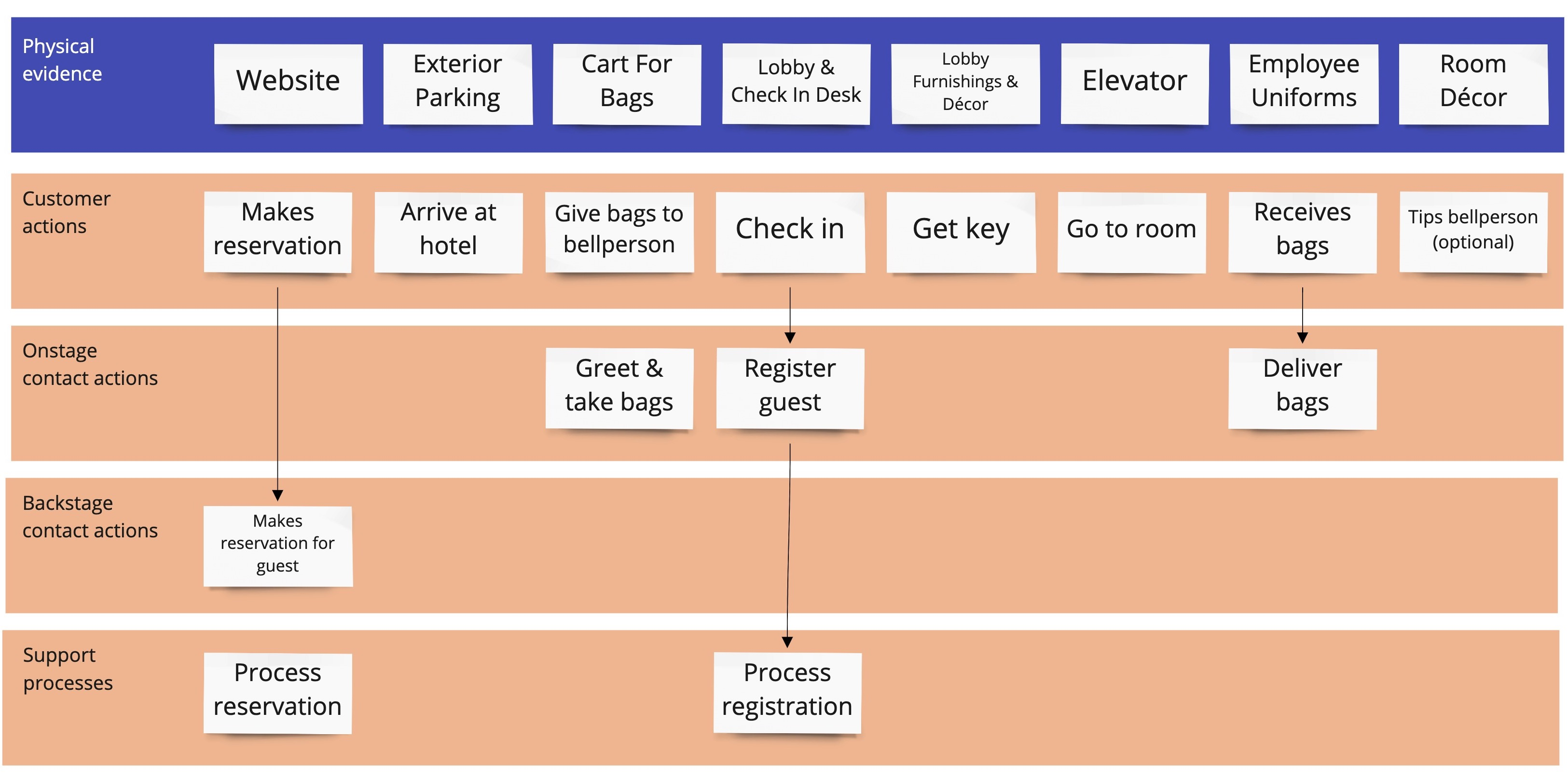 hotel service blueprint template and example