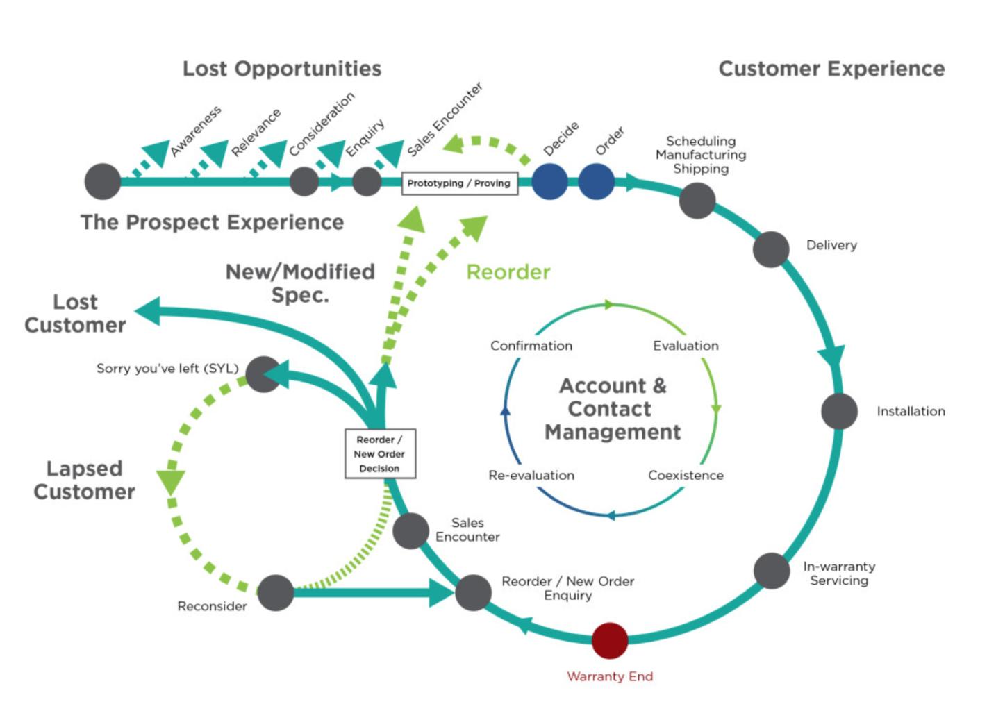 customer experience journey loop diagram example