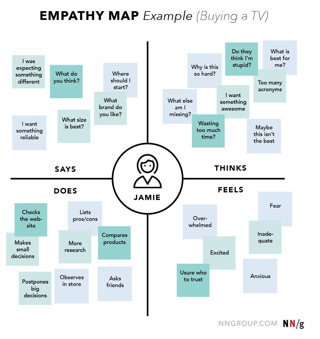simple empathy mapping example from nngroup