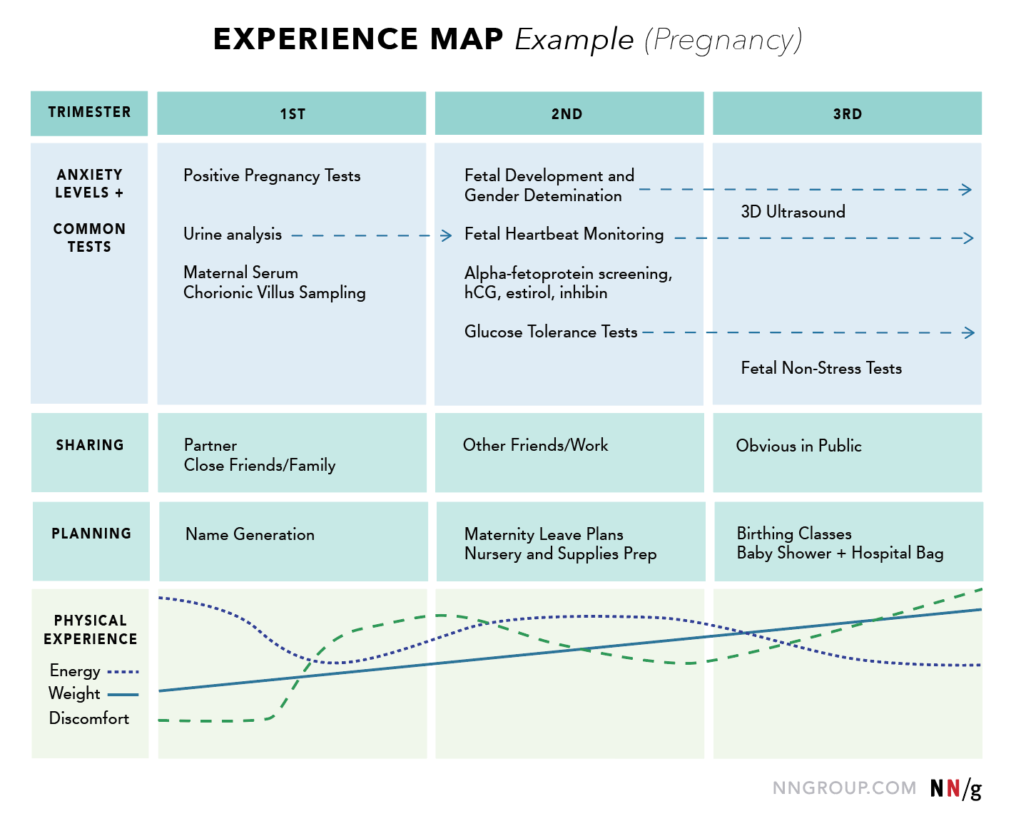 customer user experience map example