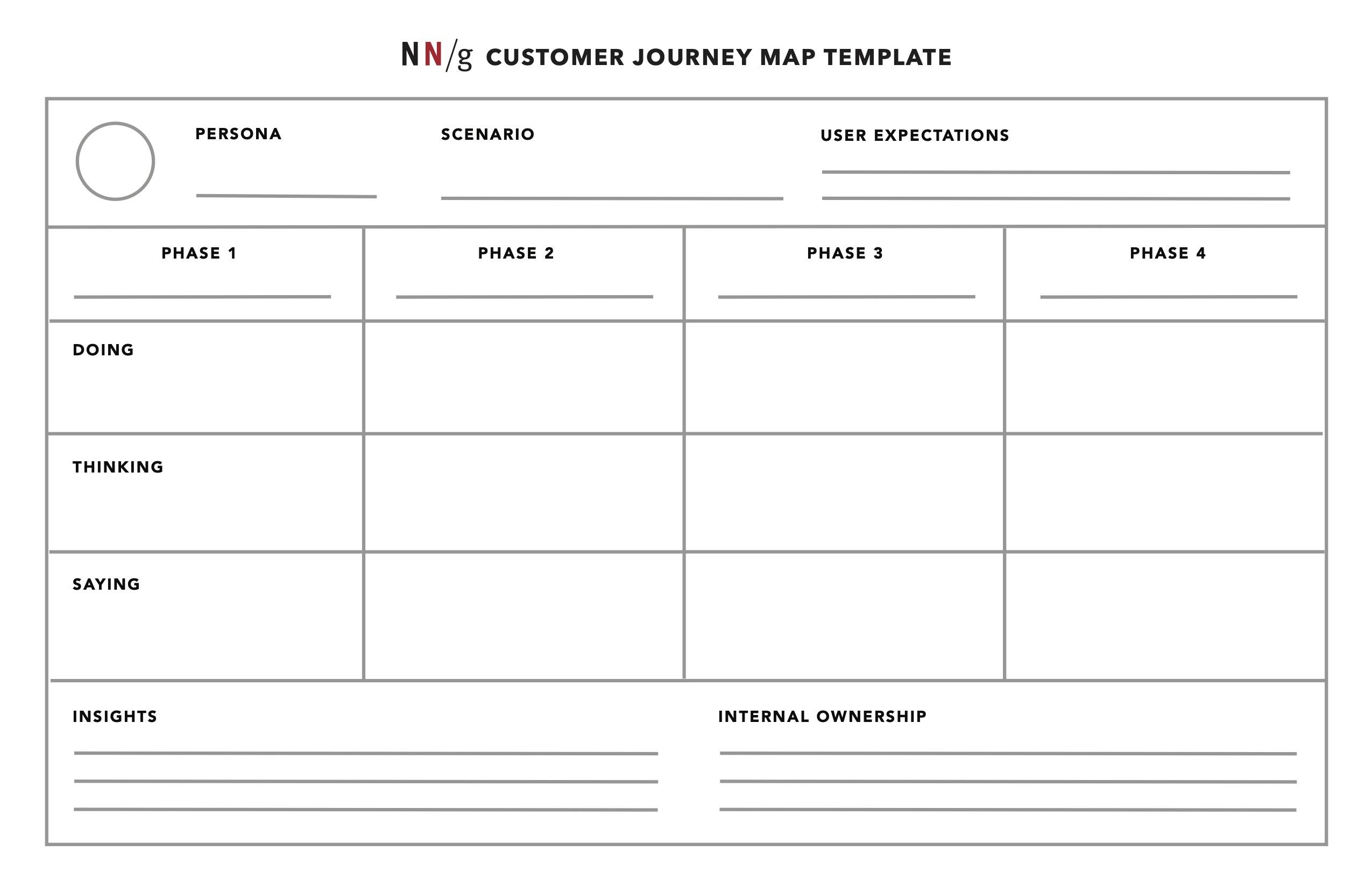 nielsen norman group customer journey map template plain pdf download