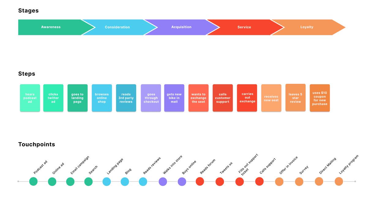 figma customer journey map template editable