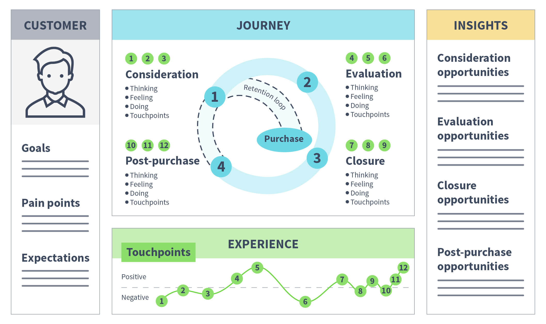 An example of a customer journey map. This includes a column with a picture of the customer, their goals, pain points, and expectations. The middle column shows a circular representation of the customer journey, with touchpoints at the bottom. The last column shows insights including consideration opportunities, evaluation opportunities, closure opportunities, and post-purchase opportunities.
