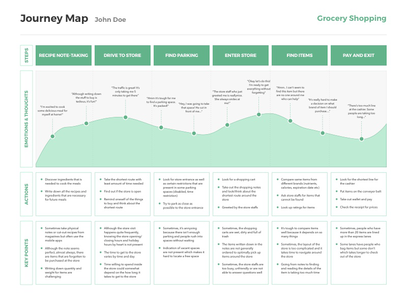 sketch customer journey map template free download