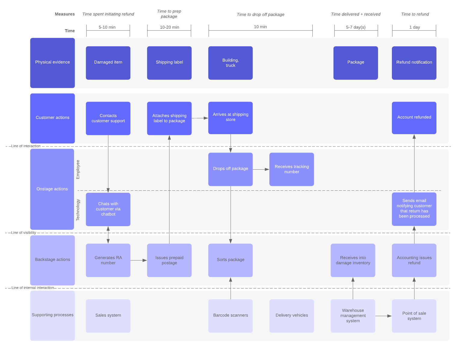 logistics service blueprint lucidchart example and editable template
