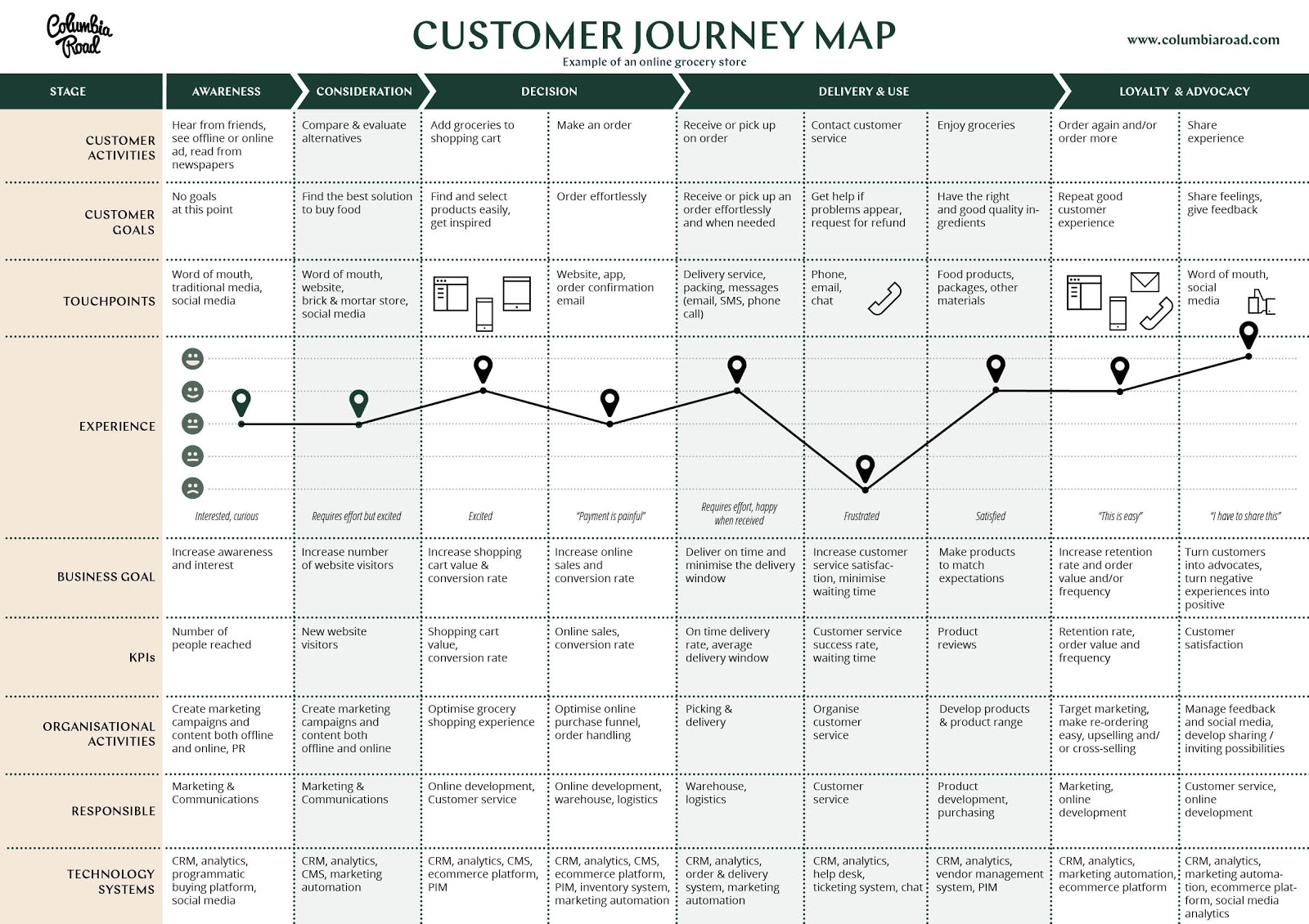 A detailed customer journey map template. This includes rows for customer activities, customer goals, touchpoints, experience, business goals, KPIs, organizational activities, responsibilities, and technology systems.