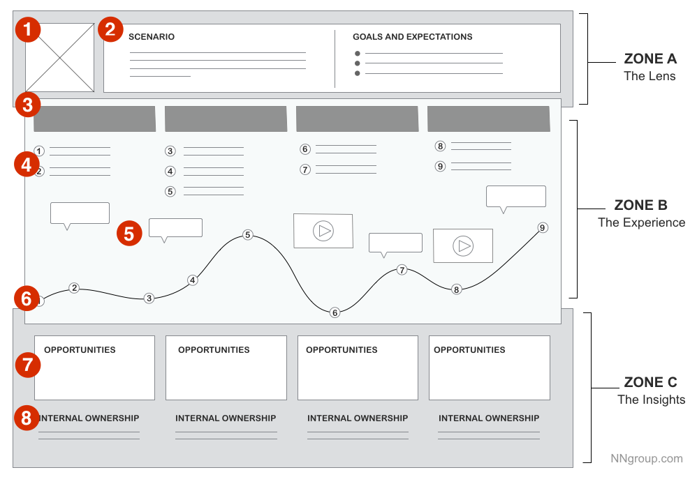 Example of a customer journey map with spaces for the persona, scenario, goals and expectations, steps, touchpoints, emotional range, and opportunities.