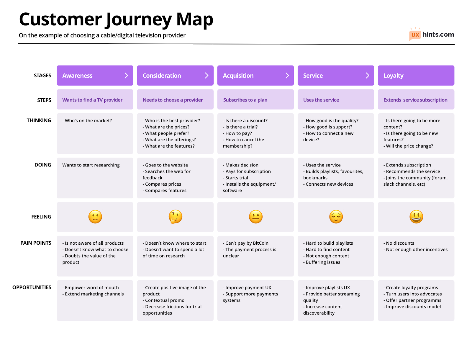 Example of a customer journey map from UX Hints. Includes stages of the customer journey: Awareness, Consideration, Acquisition, Service, and Loyalty. At each stage, in the column is step of the customer journey, followed by customer's thinking, doing, feeling, and pain points. In the last row is opportunities for the company.