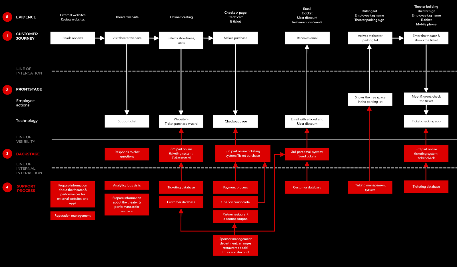 Dark service blueprint customer journey map example showing the backstage support processes behind theater ticket purchase.