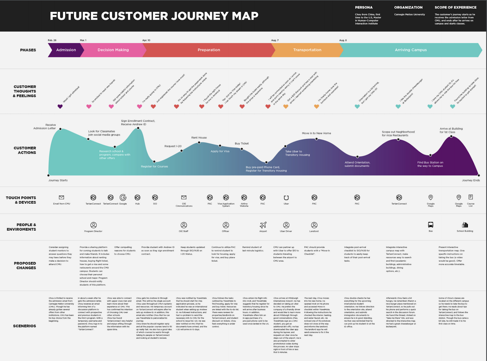 Example of a future customer journey map from Bright Vessel. At the top is the phases of the customer journey, in different colors. In the second column is customer thoughts and feelings, then customer actions. Then touch points and devices, people and environments, proposed changes, and possible scenarios.
