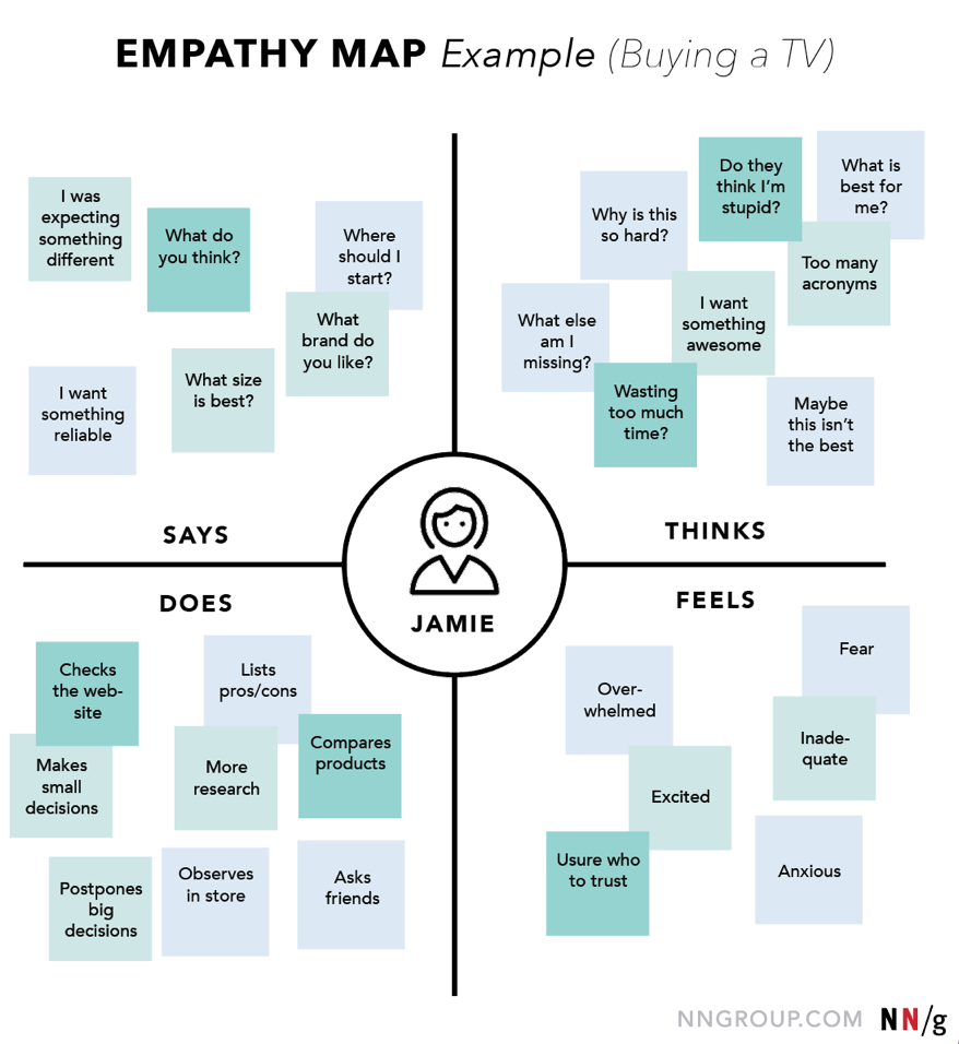 """An example of an empathy map from Nielsen Norman Group. The map is a square divided into four parts with a circle in the middle. The circle shows the user. The top left corner of the square is labeled """"says"""", the top right is """"think, the bottom left is """"does"""", and the bottom right is """"feels"""". The """"says"""" quadrant includes examples like """"What do you think?"""" and """"I was expecting something different"""". The """"thinks"""" quadrant shows examples like """"Do they think I'm stupid?"""" and """"Too many acronyms"""". The """"does"""" quadrant shows examples like """"Checks the website"""" and """"Compares products"""". The """"feels"""" quadrant includes examples like """"Overwhelmed"""" and """"Excited""""."""