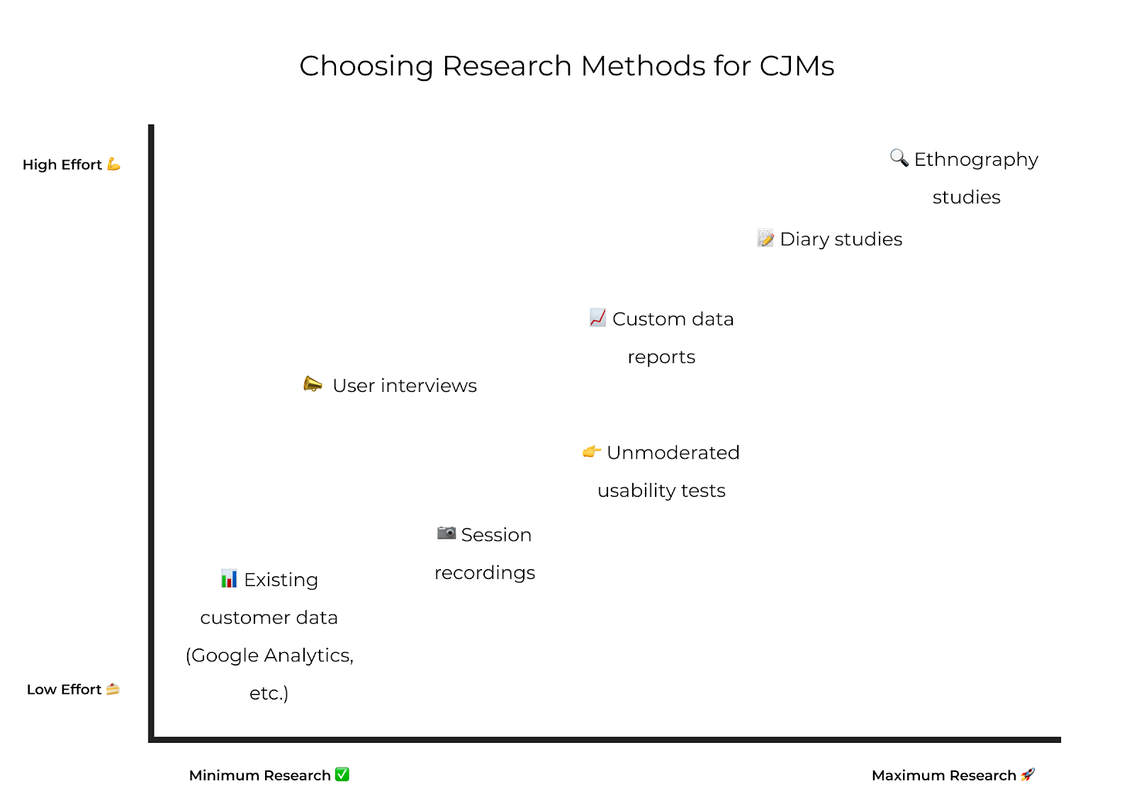 """Graph showing different research methods for customer journey maps. Methods are shown ranked from """"minimum research"""" to """"maximum research"""". Methods are, in order: existing customer data (ex. Google Analytics), user interviews, session recordings, unmoderated usability tests, custom data reports, diary studies, and ethnography studies."""