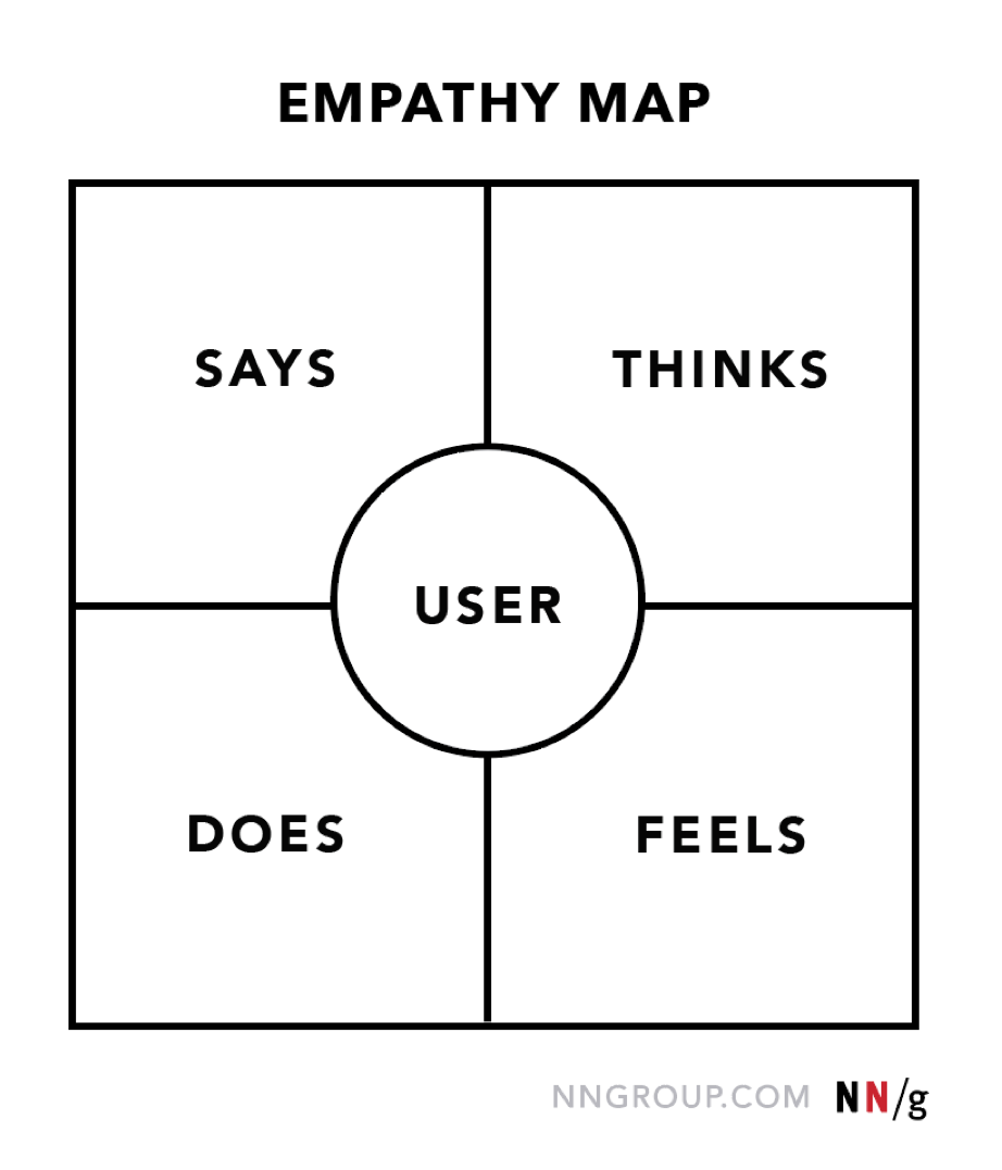 """An example of an empathy map from Nielsen Norman Group. The map is a square divided into four parts with a circle in the middle. The circle shows the user. The top left corner of the square is labeled """"says"""", the top right is """"think, the bottom left is """"does"""", and the bottom right is """"feels""""."""