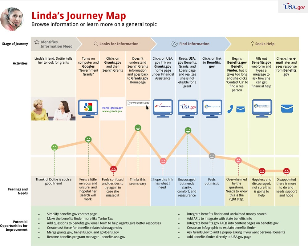 Example customer journey map from USA.gov showing the customer journey of learning about government grants.