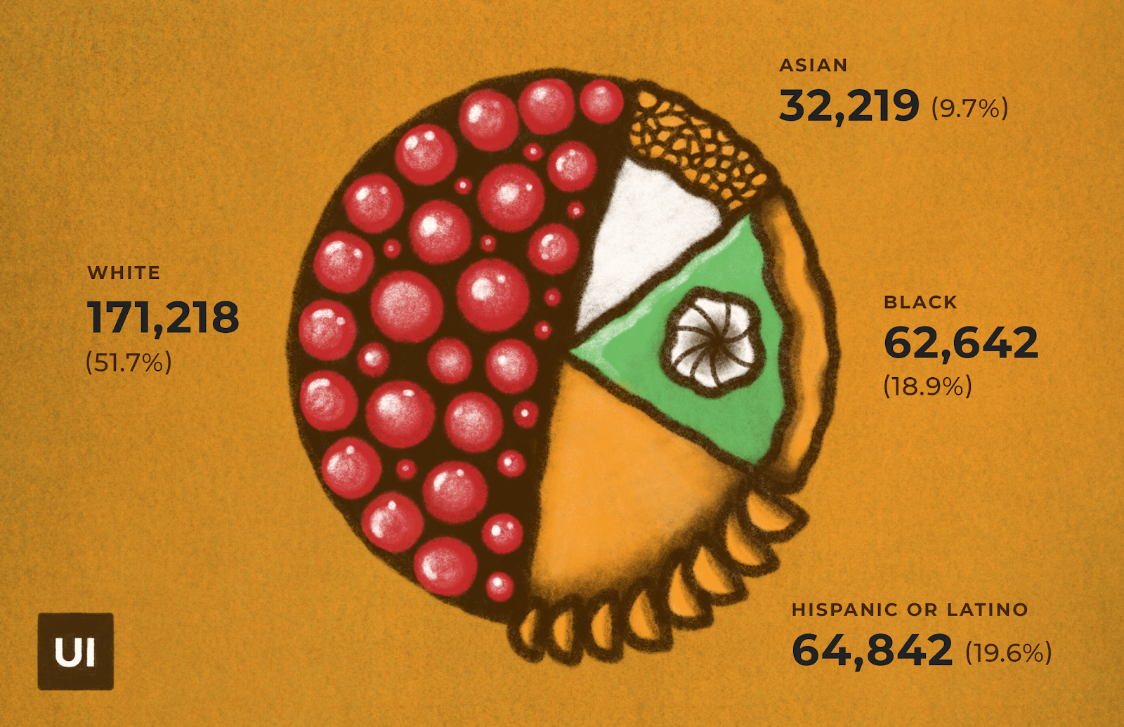 Pie chart made of different types of pie. Percentage of research participants by race/ethnicity.