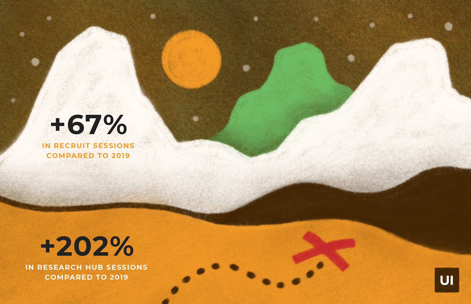 Stylized mountains and moon infographic with User Interviews data about UXR research sessions.