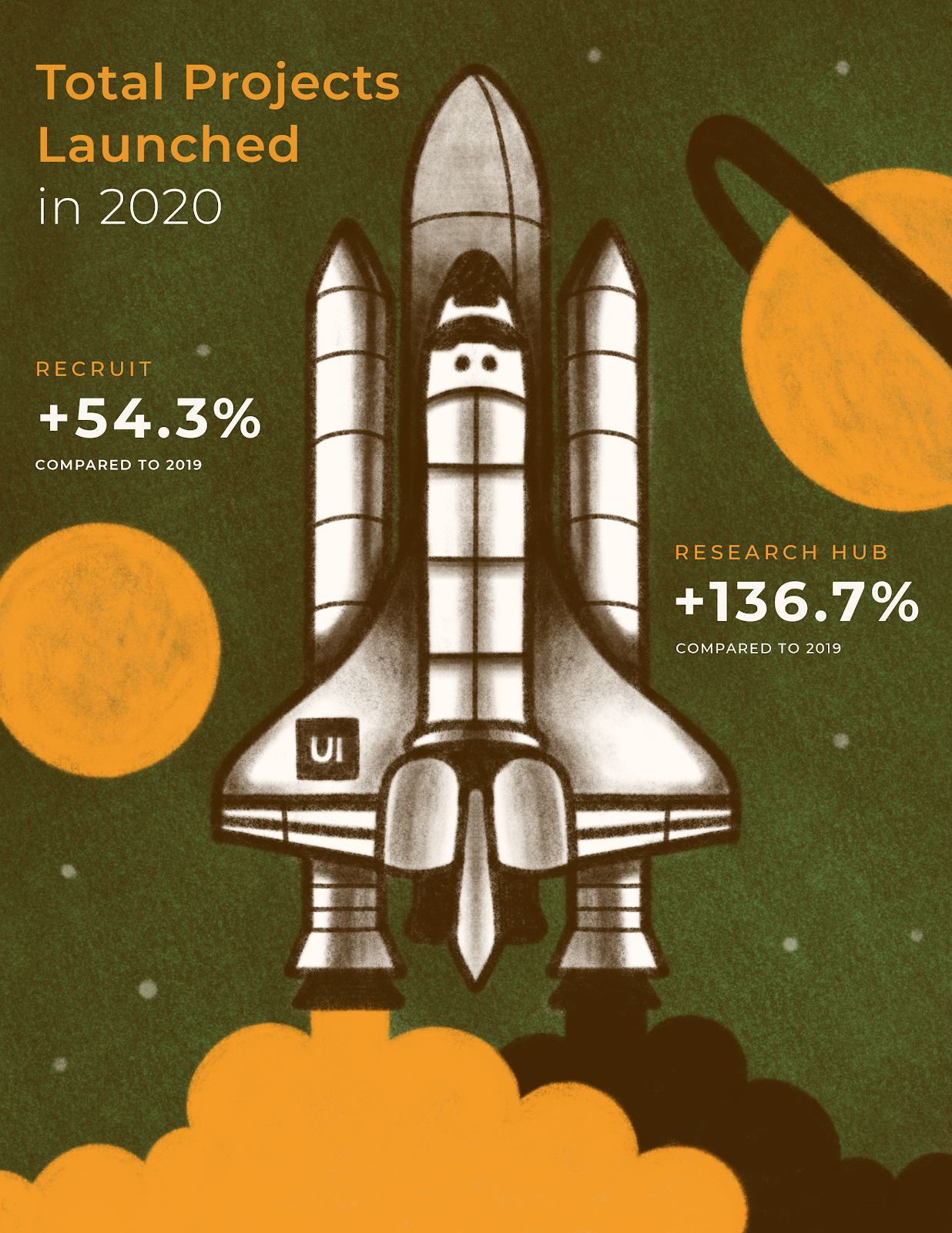 Alt text: Rocket ship taking off. Total User Interviews projects launched stats comparing 2019 and 2020