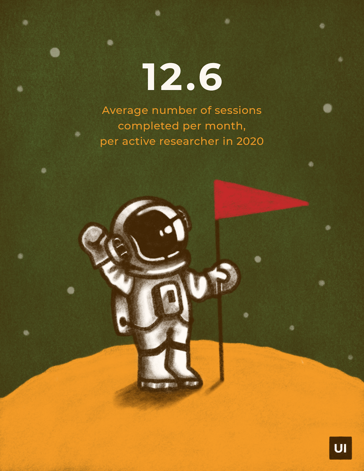 Astronaut on moon holding a red flag. Text with User Interviews average number of research sessions statistic.