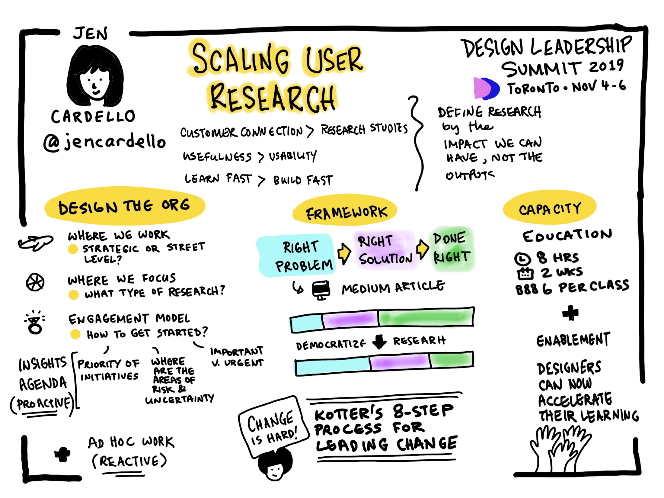 sketchnote by jen cardello about scaling user research