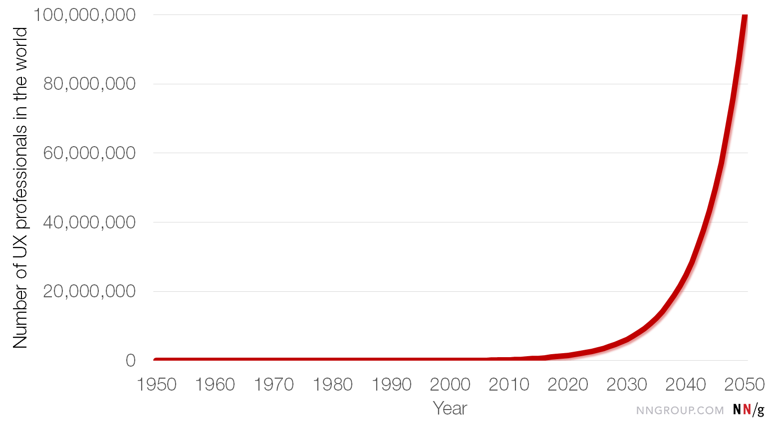 linear graph predicting exponential growth of ux profession