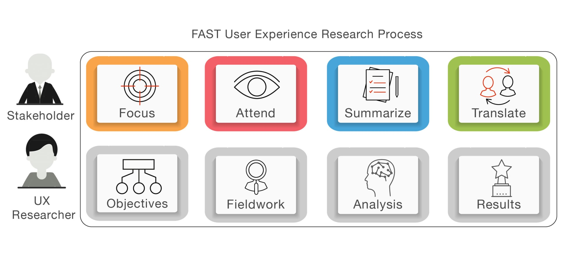 FAST user experience research process framework