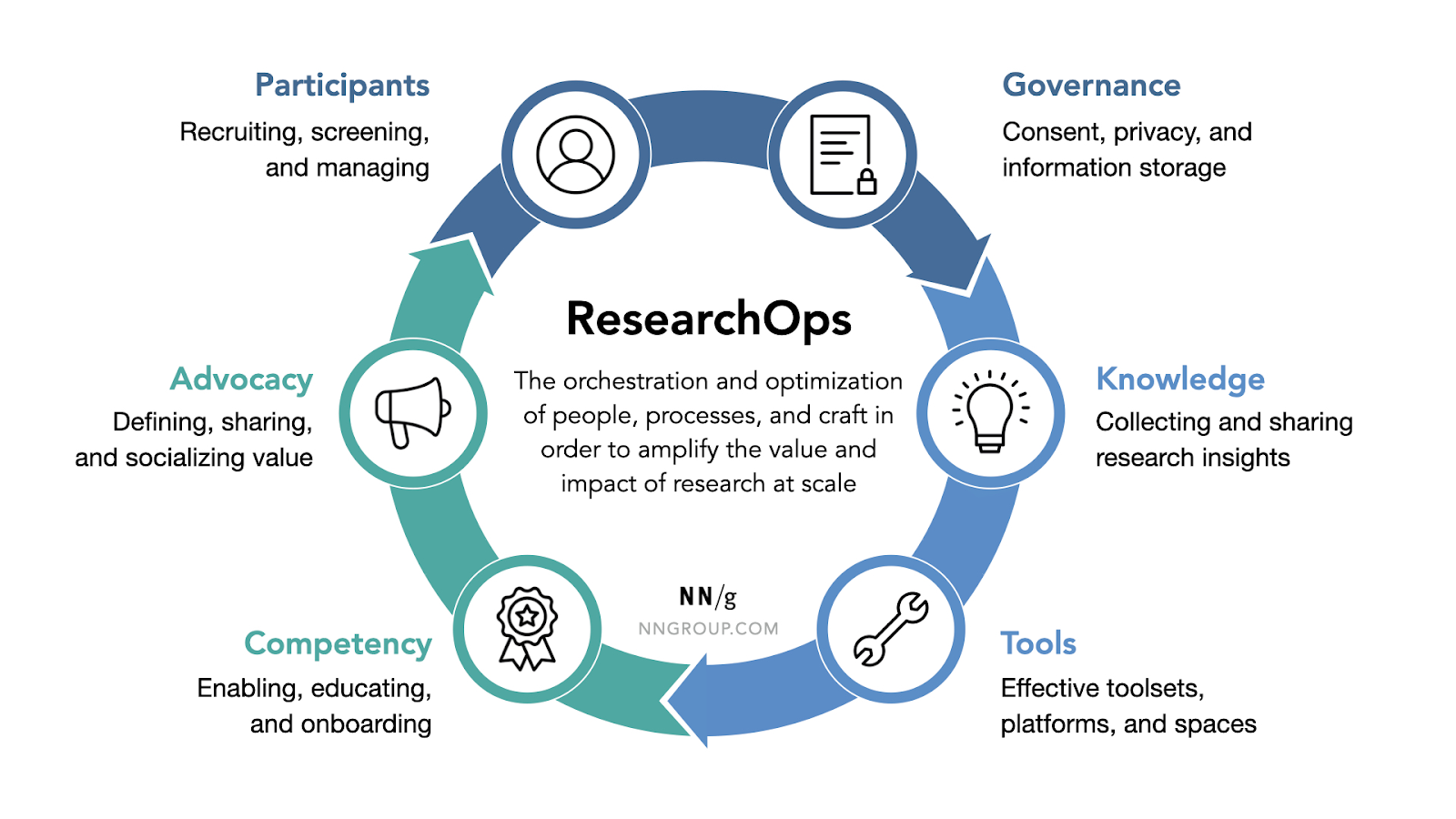 six common focus areas of researchops