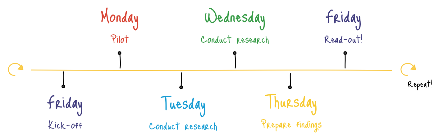 Google's rapid user research timeline