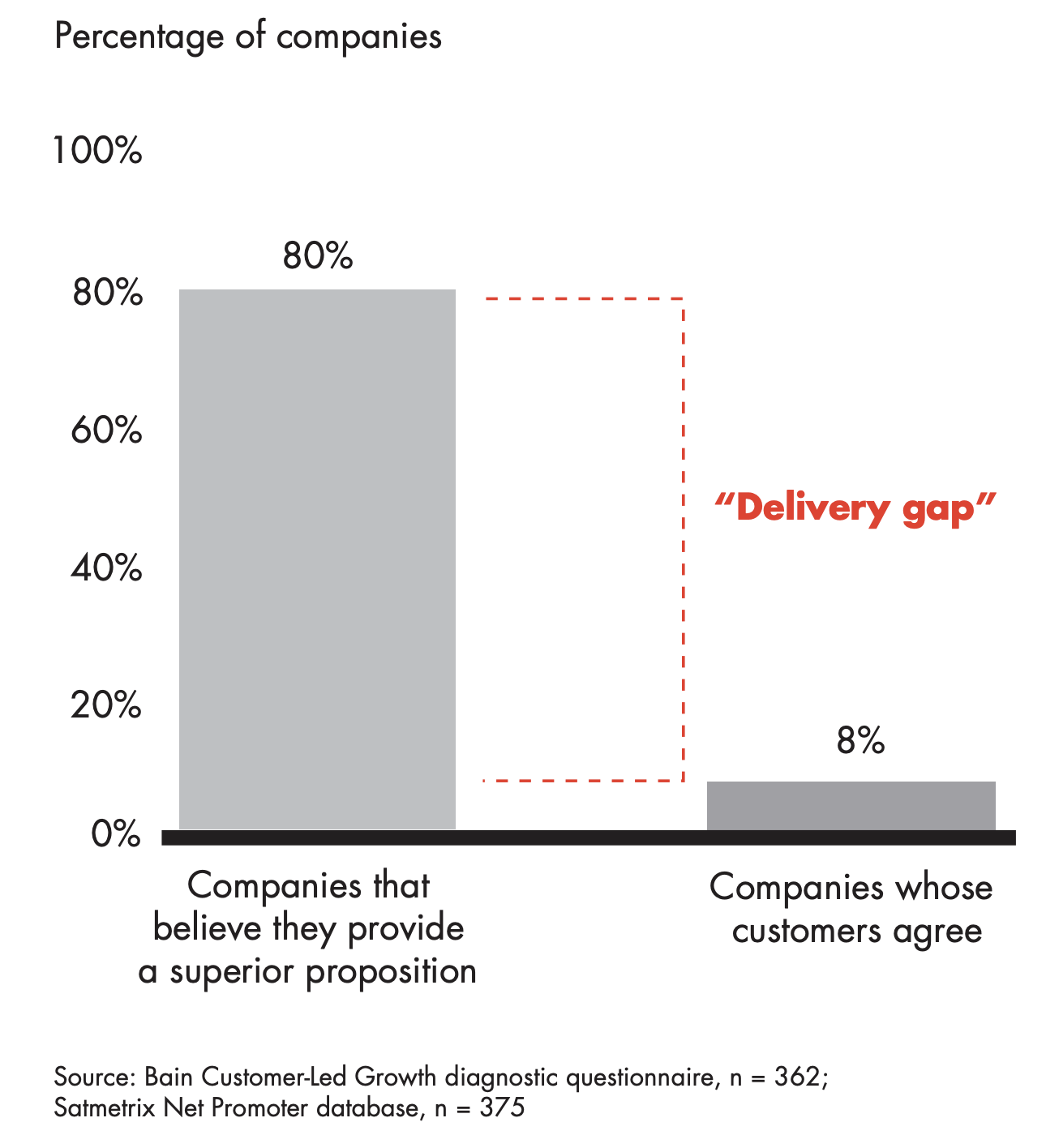 "Percentage of companies who deliver ""superior experiences"" (80%) vs. the percent of their customers who agree (8%). Delivery gap highlighted between two bars."