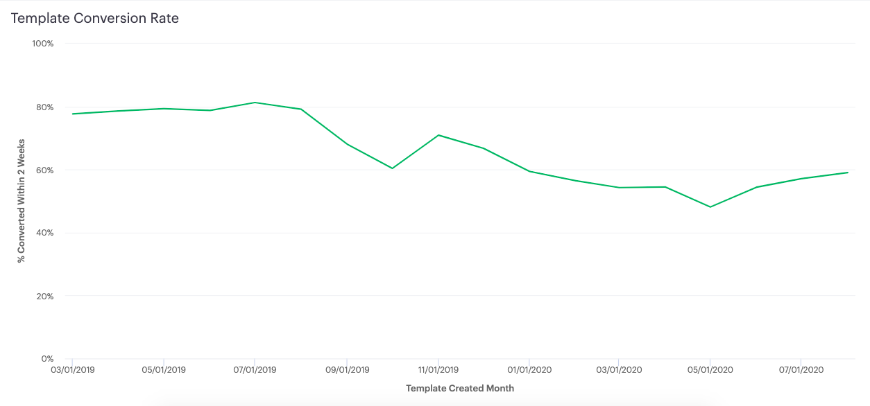 conversion rate graph showing declining conversions