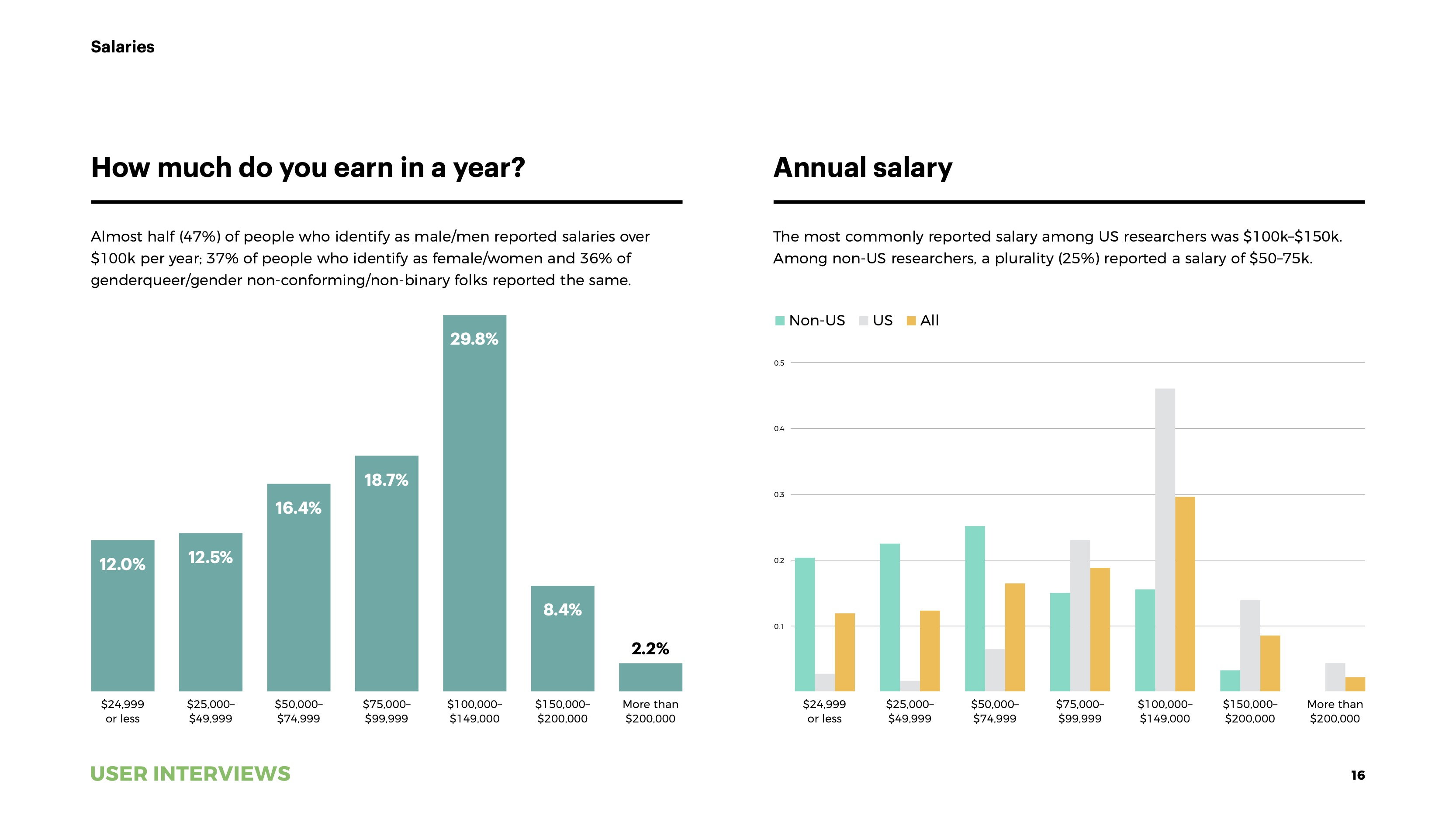 State of User Research 2021 report UXR salaries