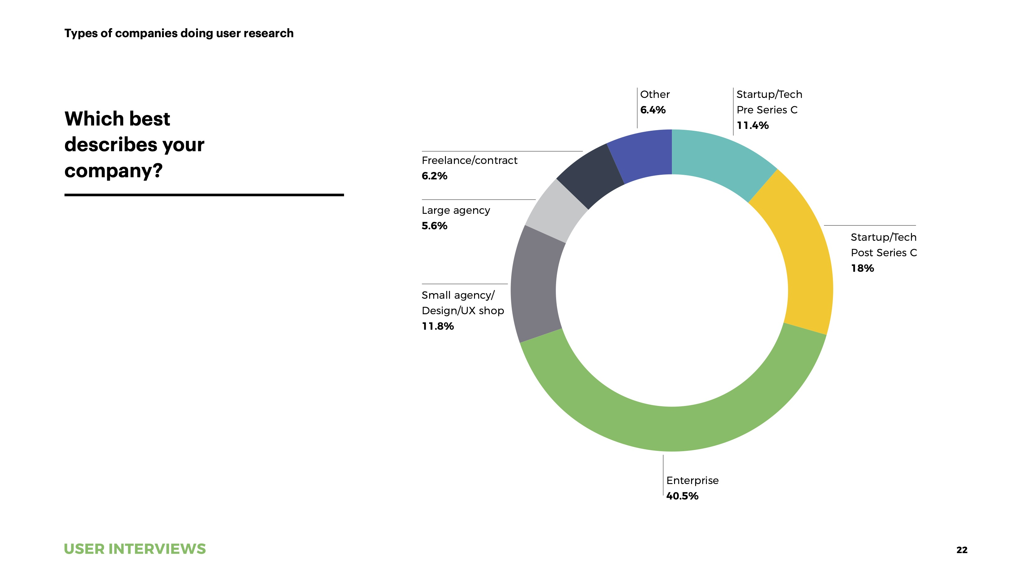 State of User Research 2021 report UXR company types