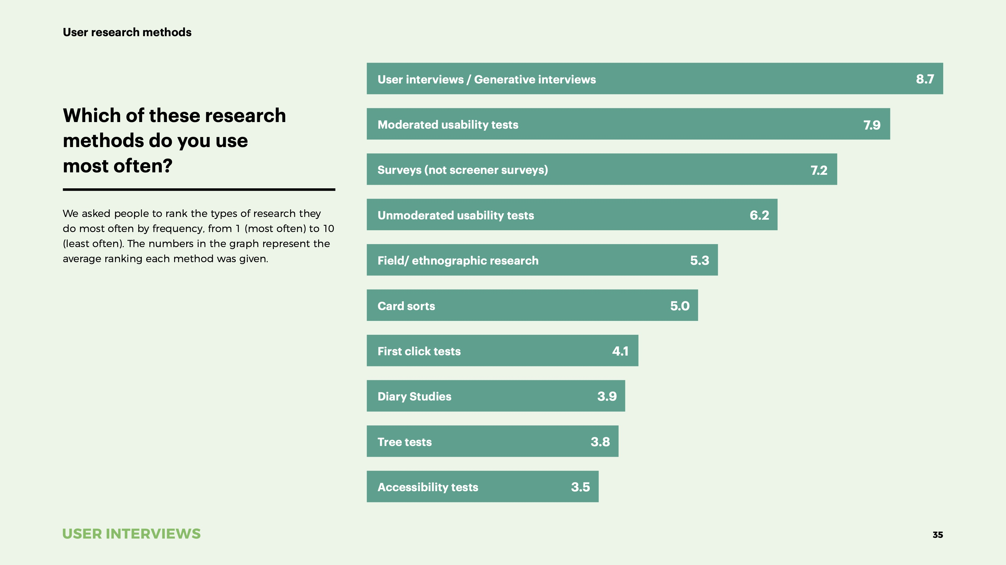 State of User Research 2021 report research methods
