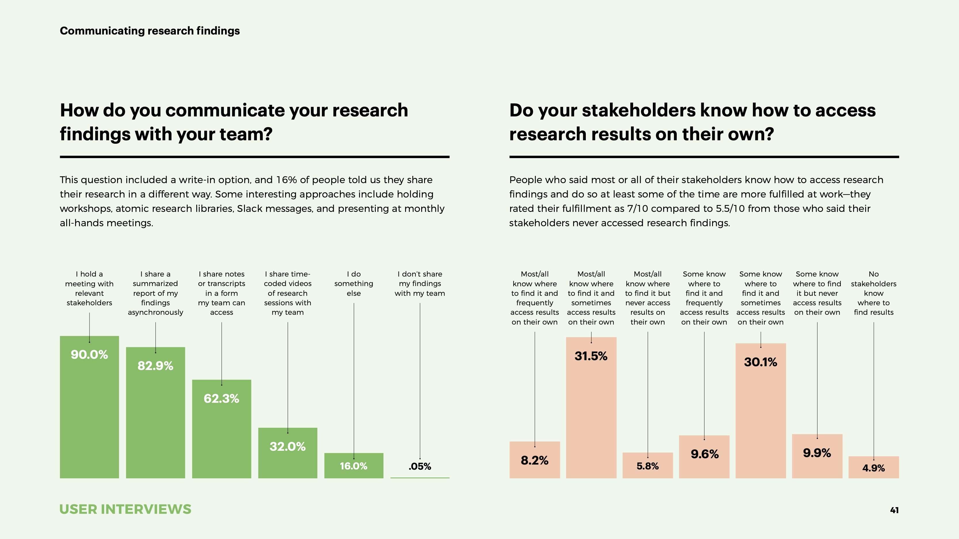 State of User Research 2021 report communicating findings
